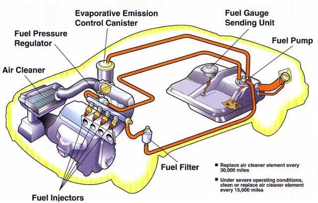 Fuel System Repair and Service